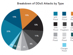 Attacchi DDoS con estorsioni: il caso di DD4BC