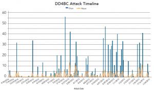 attacchi DDoS 3