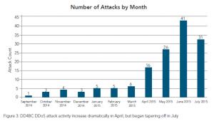 attacchi DDoS 4