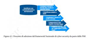 cyber security framework 2