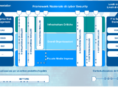 Framework Nazionale per la Cyber security