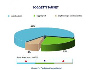 Relazione 2015 del DIS - 2