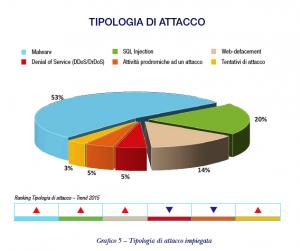 Relazione 2015 del DIS - 4