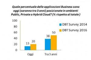 DBT survey TIG