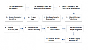 Proteggere l'IoT 2