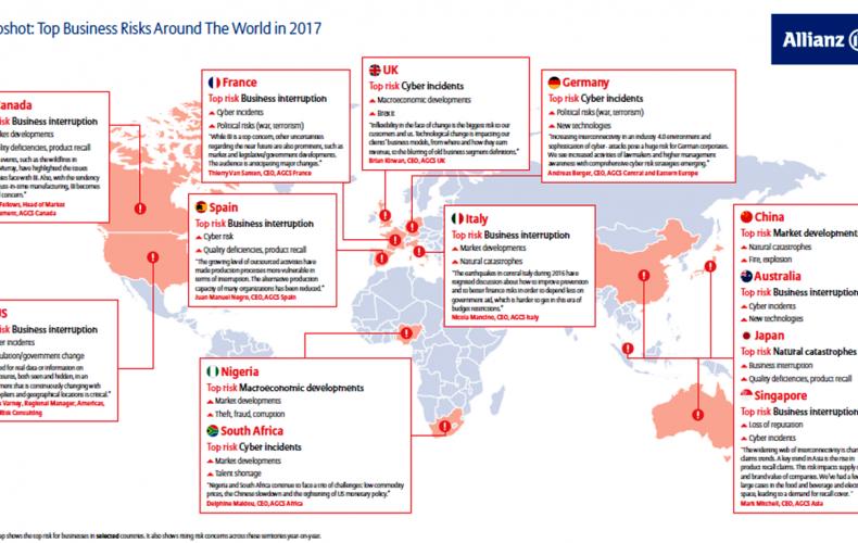 Incidenti Cyber al terzo posto nella classifica globale dei rischi