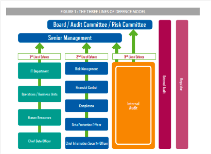 Cyber Risk Governance: il modello da adottare secondo FERMA e ECIIA