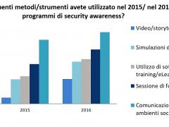 Information Security Awareness: come sensibilizzare gli utenti