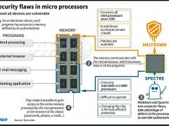 Meltdown e Spectre: come risolvere il bug dei processori