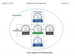 Il NIST aggiorna il Cybersecurity Framework con la versione 1.1