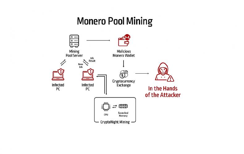 Convertire energia elettrica in denaro: un'analisi del malware XMR Cryptominer