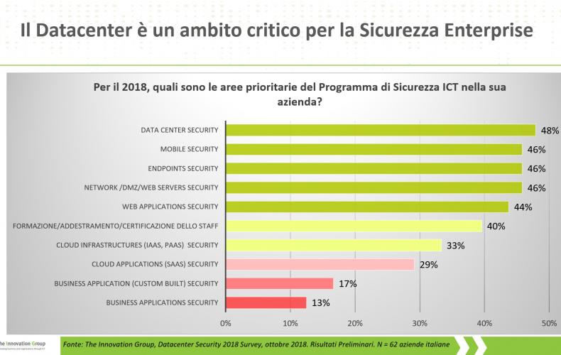 Sicurezza del Datacenter, quale percezione nelle aziende italiane