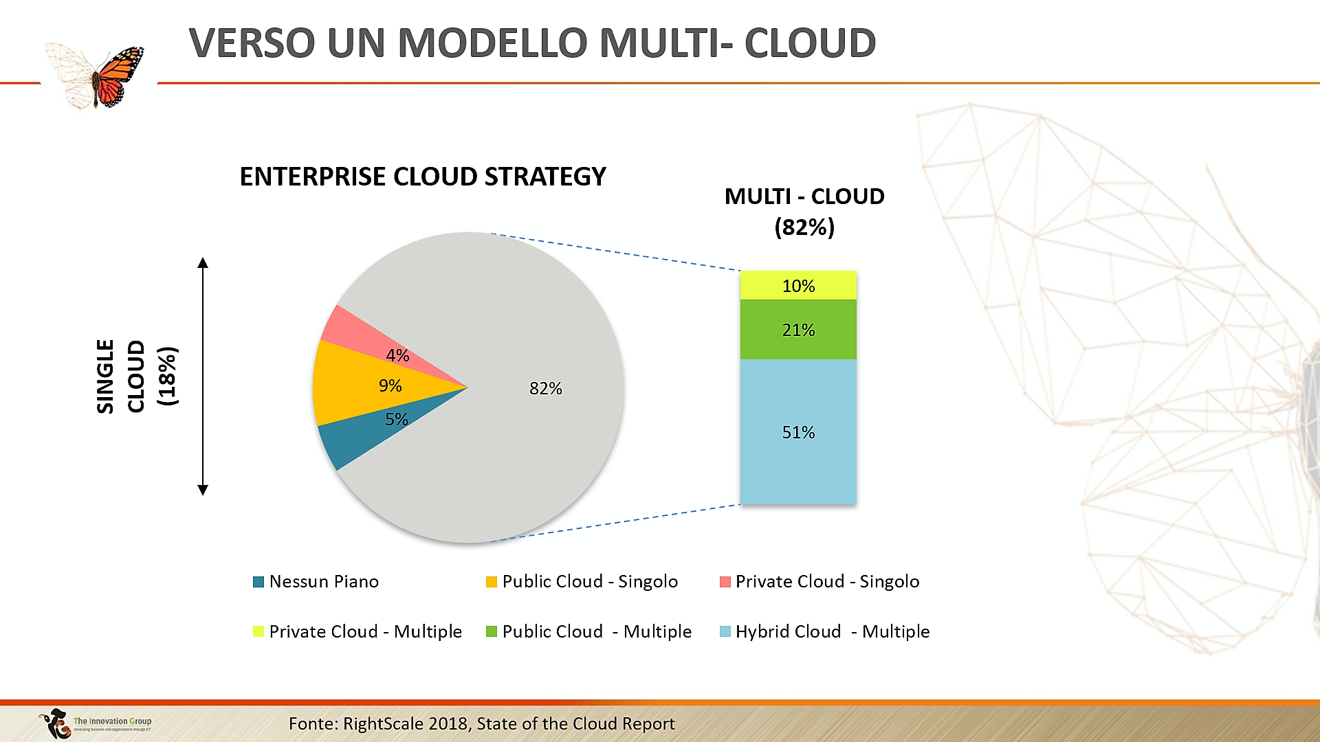 Rischi e benefici di una strategia Multi-Cloud