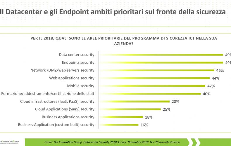 Datacenter e Endpoint ambiti prioritari sul fronte della sicurezza
