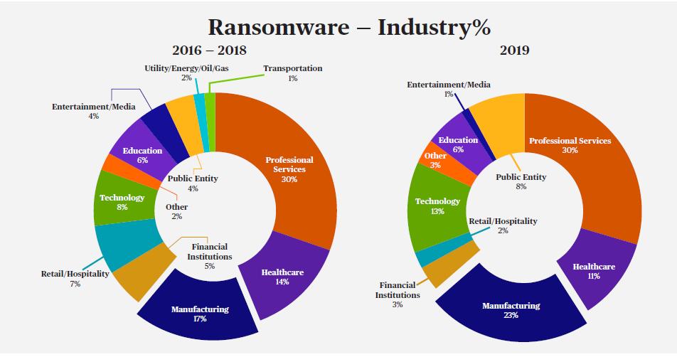 Il settore manifatturiero tra i primi colpiti da ransomware
