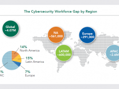 Cybersecurity Workforce: si allarga il gap tra domanda e offerta