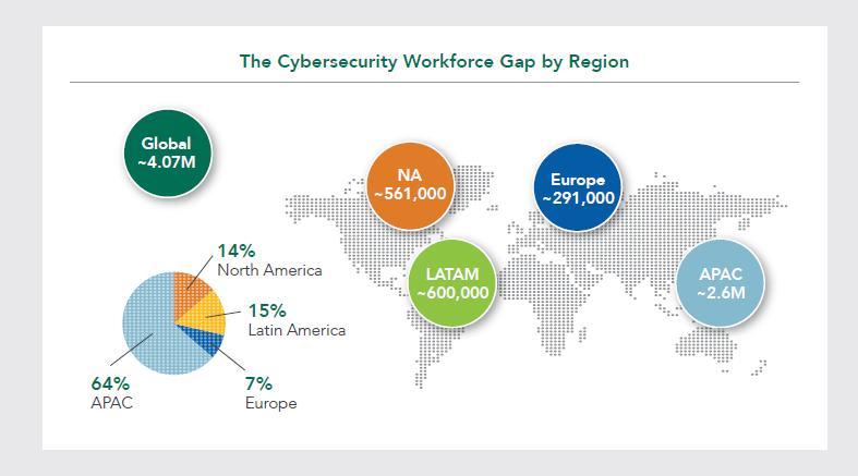 Cybersecurity Workforce: si allarga il gap tra domanda e offerta