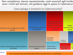 Survey TIG. Cosa spinge a investire in Cybersecurity?