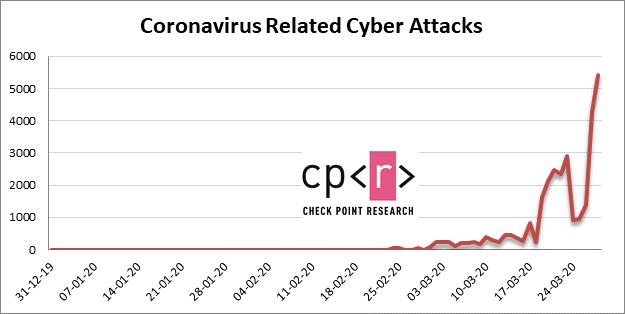 Continuano gli attacchi che fanno leva sui temi del Covid-19