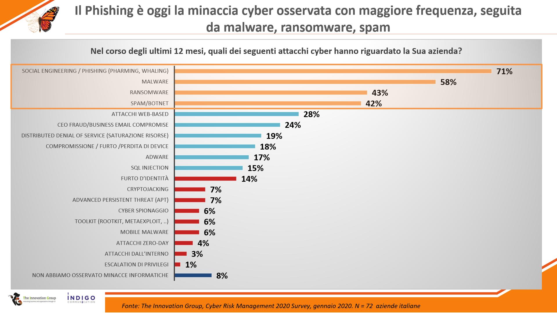 Ransomware ai primi posti tra le minacce cyber