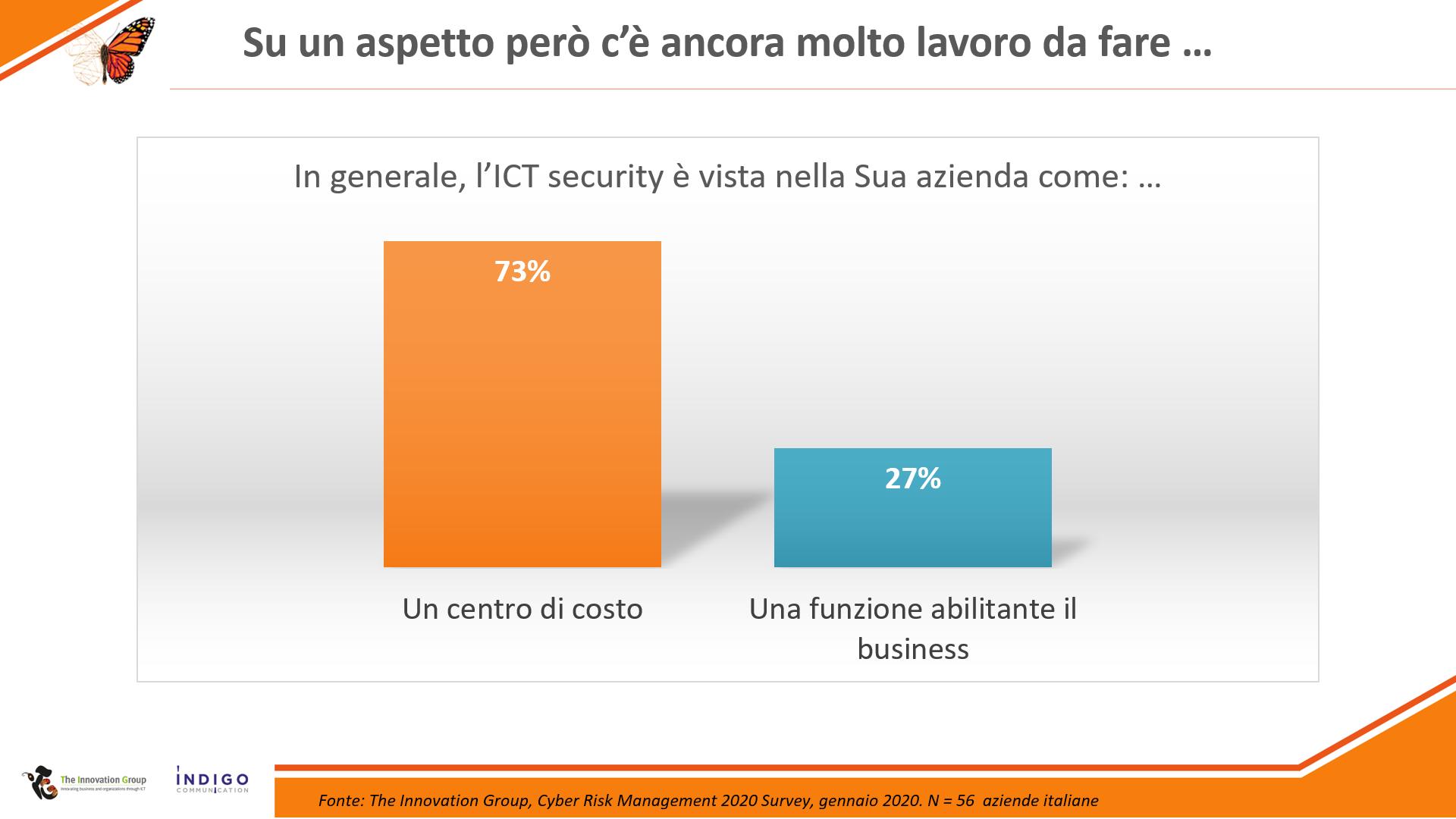 http://Cyber%20Risk%20Management%202020,%20a%20che%20punto%20siamo