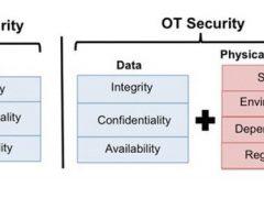 Convergenza tra IT e OT per la sicurezza degli ambienti industriali