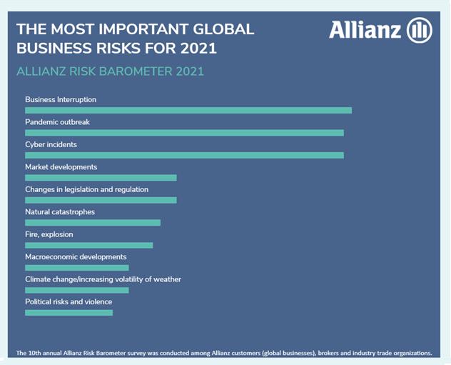 Allianz Risk
