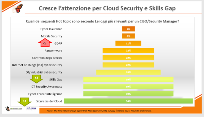 Cloud Security al primo posto tra le priorità dei CISO