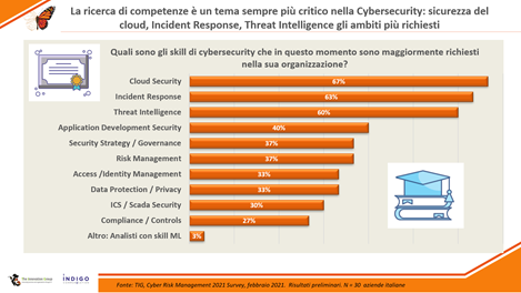 Skill Gap nella Cybersecurity: si allarga la forbice