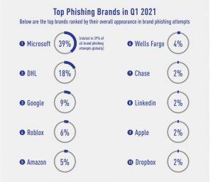 brand phishing