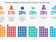 Il 64% dei CISO teme un attacco cyber