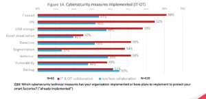 ot security