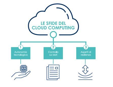 Cloud Nazionale e Sicurezza: punti chiave e aspetti da chiarire